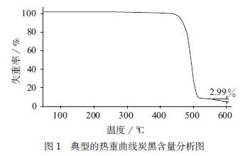 聚乙烯中炭黑含量不同测试方法的探讨